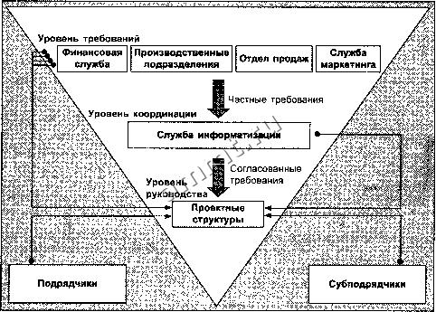 Организационная схема проекта
