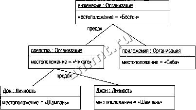 Рис 6 2 диаграмма объектов для примера