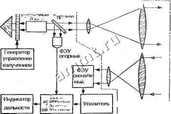 6 функциональная схема устройства измерения